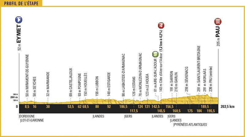 Tour de France 2017 presentazione tappa 11 ancora pianura prima dei Pirenei!