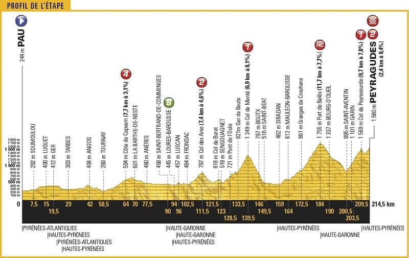 Tour de France 2017 arrivano i Pirenei! Anteprima tappa 12