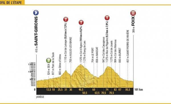 Tour de France 2017 anteprima tappa 13 breve ma dura!