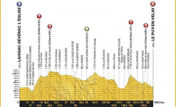 Tour de France 2017 ancora montagne prima del riposo per la tappa 15