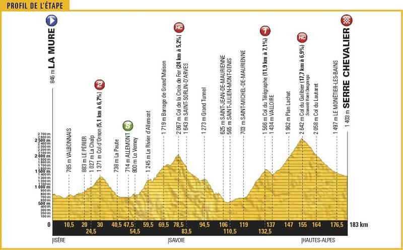 Tour de France 2017 anteprima tappa 17: il Galibier!
