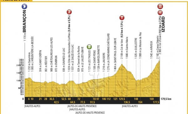 Tour de France 2017 anteprima tappa 18: la battaglia finale sull'Izoard!