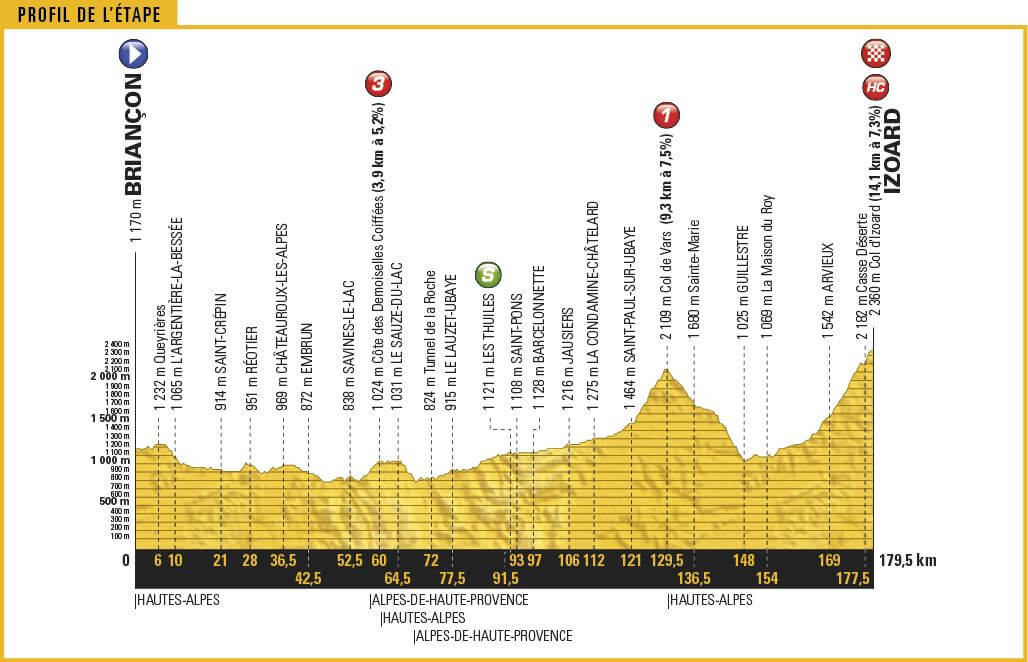 Tour de France 2017 anteprima tappa 18 la battaglia finale sull'Izoard!