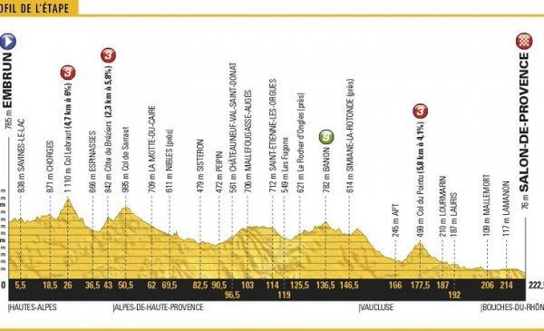 Tour de France 2017 anteprima tappa 19: spazio ad un'ultima fuga