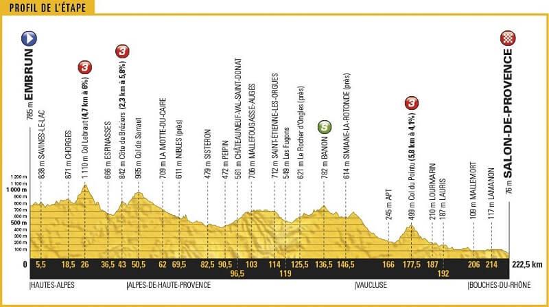 Tour de France 2017 anteprima tappa 19: spazio ad un ultima fuga