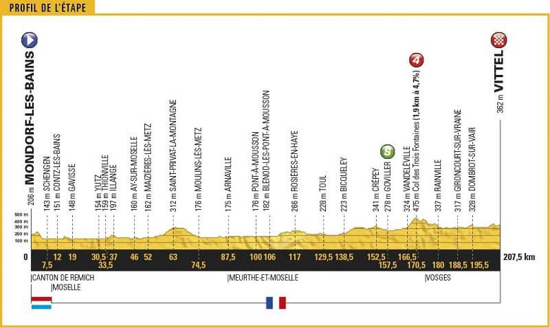 Grand Boucle 2017 tappa 4Mondorf-les-Bains - Vittel207,5 km ecco la presentazione con percorso e altimetria.
