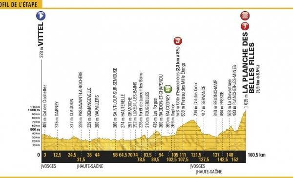 Tour de France 2017 tappa 5 Vittel – La Planche des Belles Filles il primo arrivo in salita