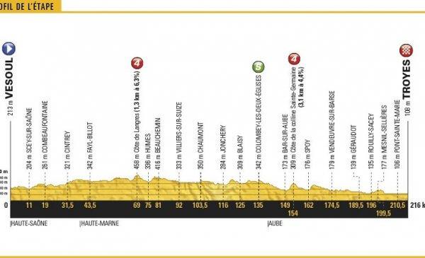 Tour de France 2017 anteprima tappa 6 Vesoul-Troyes: ancora un'occasione per i velocisti