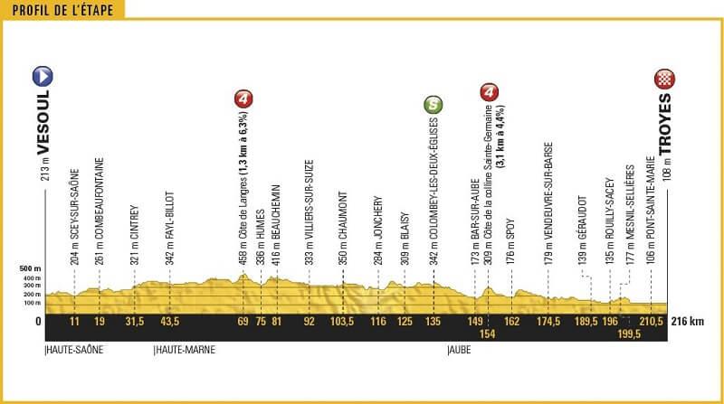 Grand Boucle 2017 anteprima tappa 6 Vesoul - Troyes216 kmecco la presentazione con percorso e altimetria.