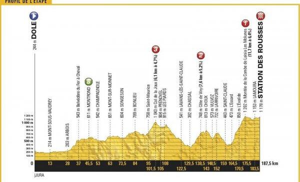 Tour de France 2017 presentazione tappa 8 Dole-Station des Roussess si inizia a salire