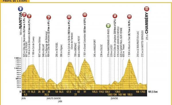Tour de France 2017 anteprima tappa 9 Nantua-Chambéry 7 GPM!