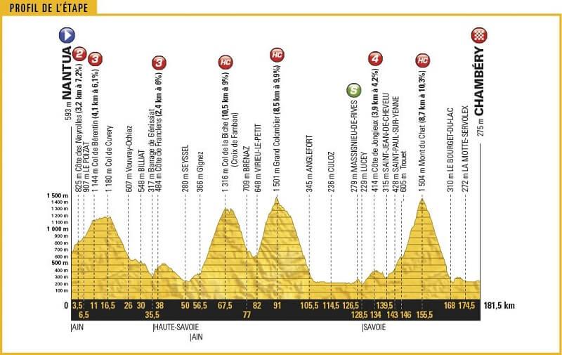 Grand Boucle 2017 la tappa 9 Nantua - Chambéry 181,5 km con 7 GPM: presentazione con percorso e altimetria.