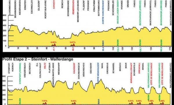 Giro del Lussemburgo 2017 Altimetrie tappe 1 e 2