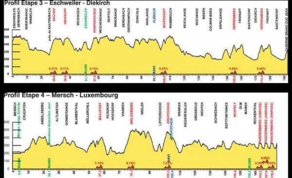 Giro del Lussemburgo 2017 - altimetrie tappe 3 e 4