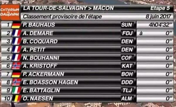 Giro del Delfinato 2017 tappa 5 Bauhaus vince la volata a Mâcon