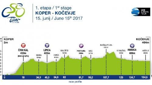 Giro di Slovenia 2017
