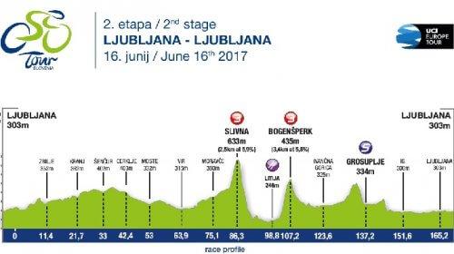 Giro di Slovenia 2017 16 giugno tappa 2 LJUBLJANA - LJUBLJANA 169,9 km
