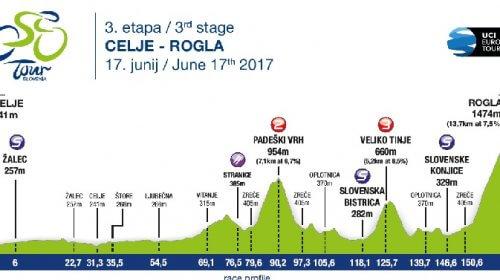 Giro di Slovenia 2017 17 giugno tappa 3 CELJE - ROGLA 167, 7 km