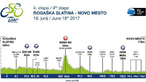 Giro di Slovenia 2017 18 giugno tappa 4 ROGAŠKA SLATINA - NOVO MESTO 158,2 km