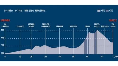 Tre Valli Varesine: Nibali in grande spolvero, ma è terzo