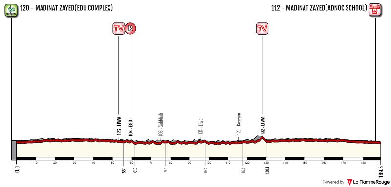 Abu Dhabi Tour 2018 tappa 1