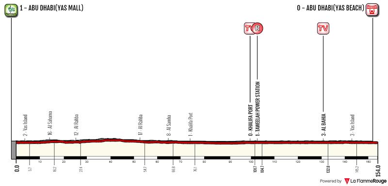 Abu Dhabi Tour 2018 tappa 2
