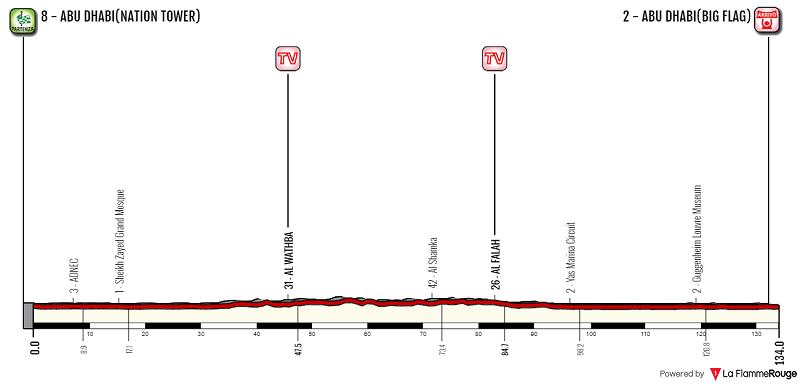 Abu Dhabi Tour 2018 tappa 3