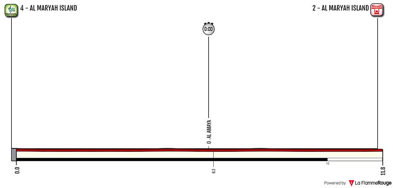 Abu Dhabi Tour 2018 tappa 4