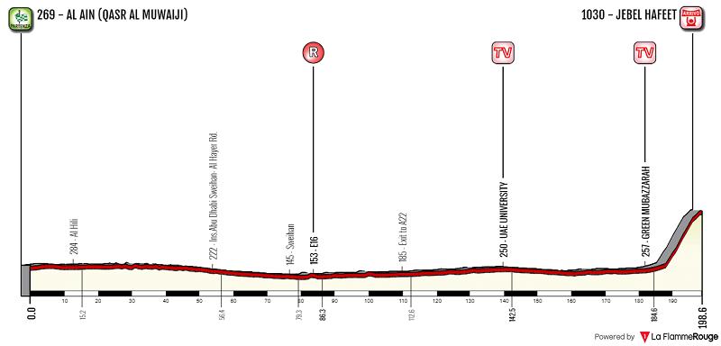 Abu Dhabi Tour 2018 tappa 5