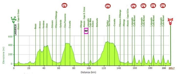 Trofeo Laigueglia 2018 altimetria