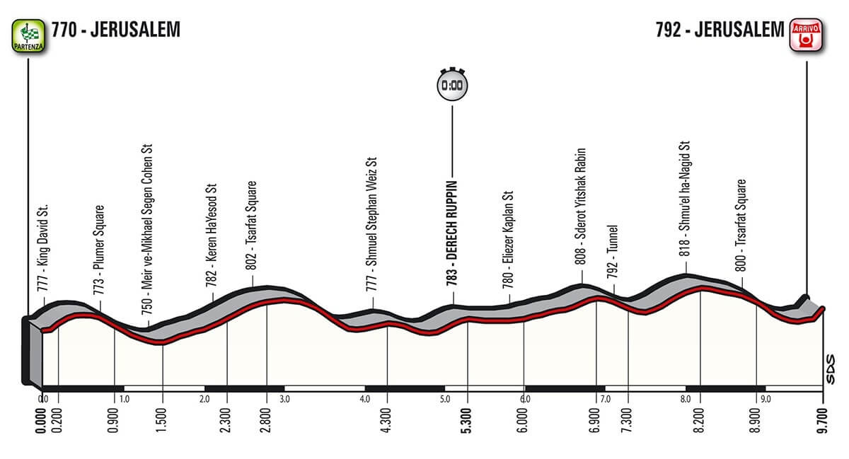 Giro d'Italia 2018 tappa 1 altimetria