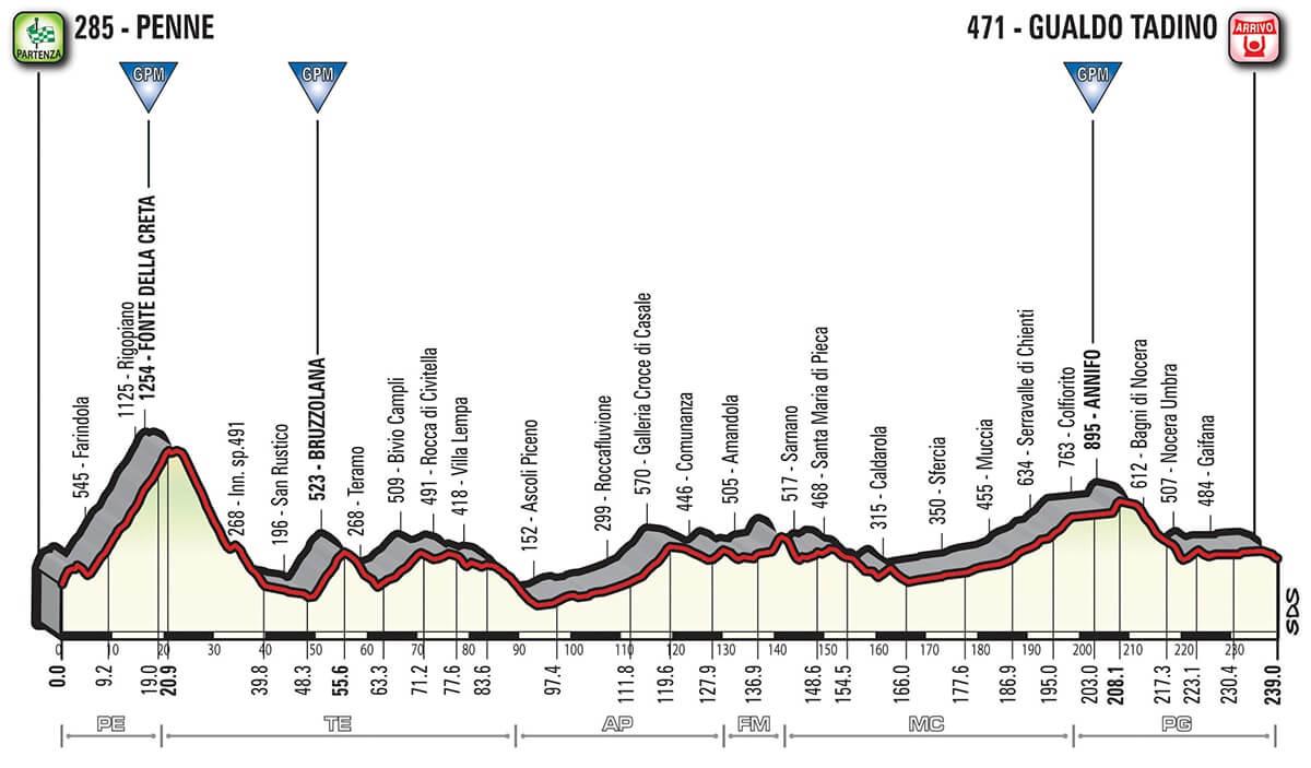 Giro d'Italia 2018 Altimetria Tappa 10