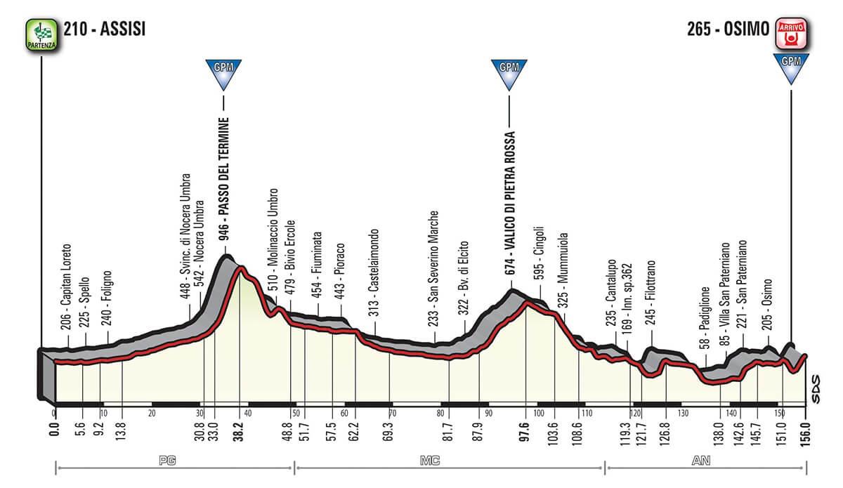 Giro d'Italia 2018 Altimetria Tappa 11