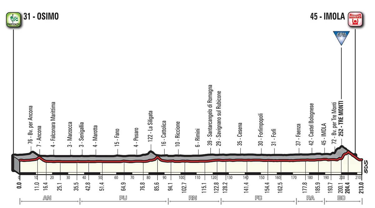 Giro d'Italia 2018 Altimetria Tappa 12