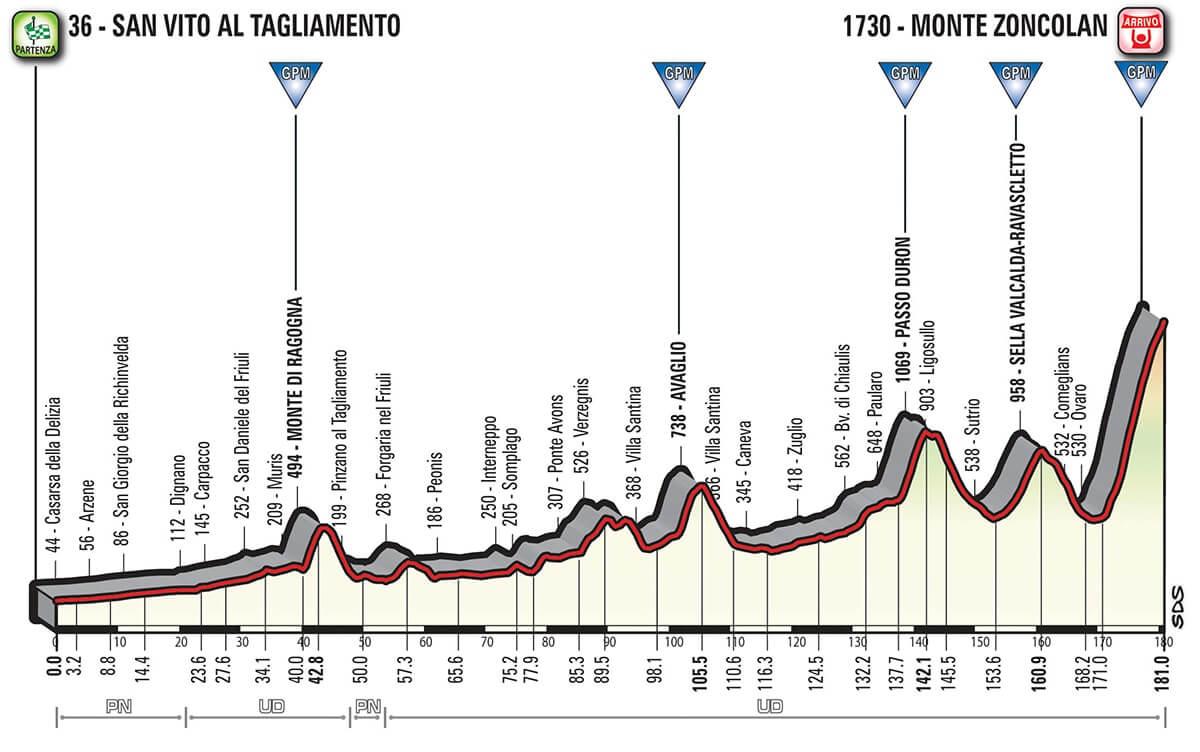 Giro d'Italia 2018 Altimetria Tappa 14