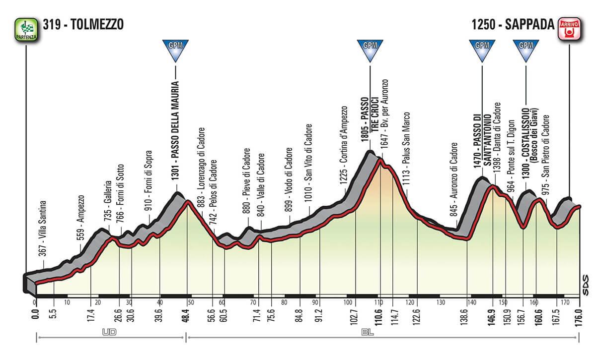 Giro d'Italia 2018 Altimetria Tappa 15