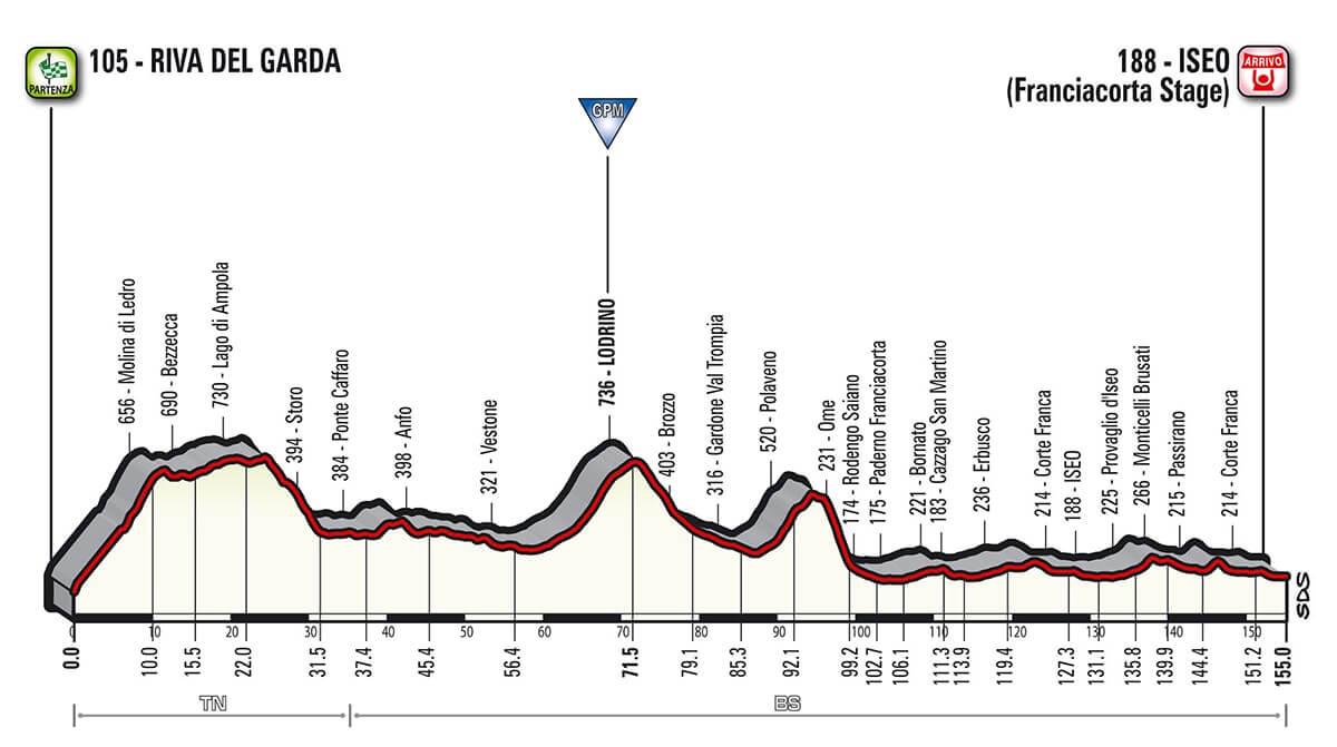 Giro d'Italia 2018 Altimetria Tappa 17