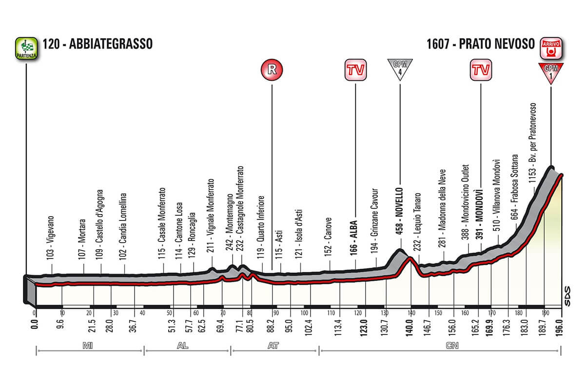 Giro d'Italia 2018 Altimetria Tappa 18