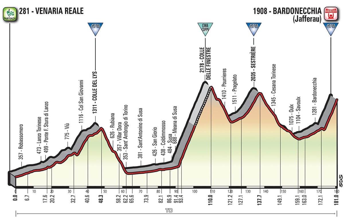 Giro d'Italia 2018 Altimetria Tappa 19