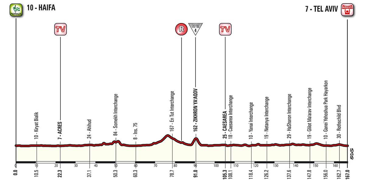 Giro d'Italia 2018 Altimetria Tappa 2