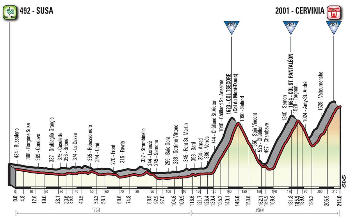 Giro d'Italia 2018 Altimetria Tappa 20