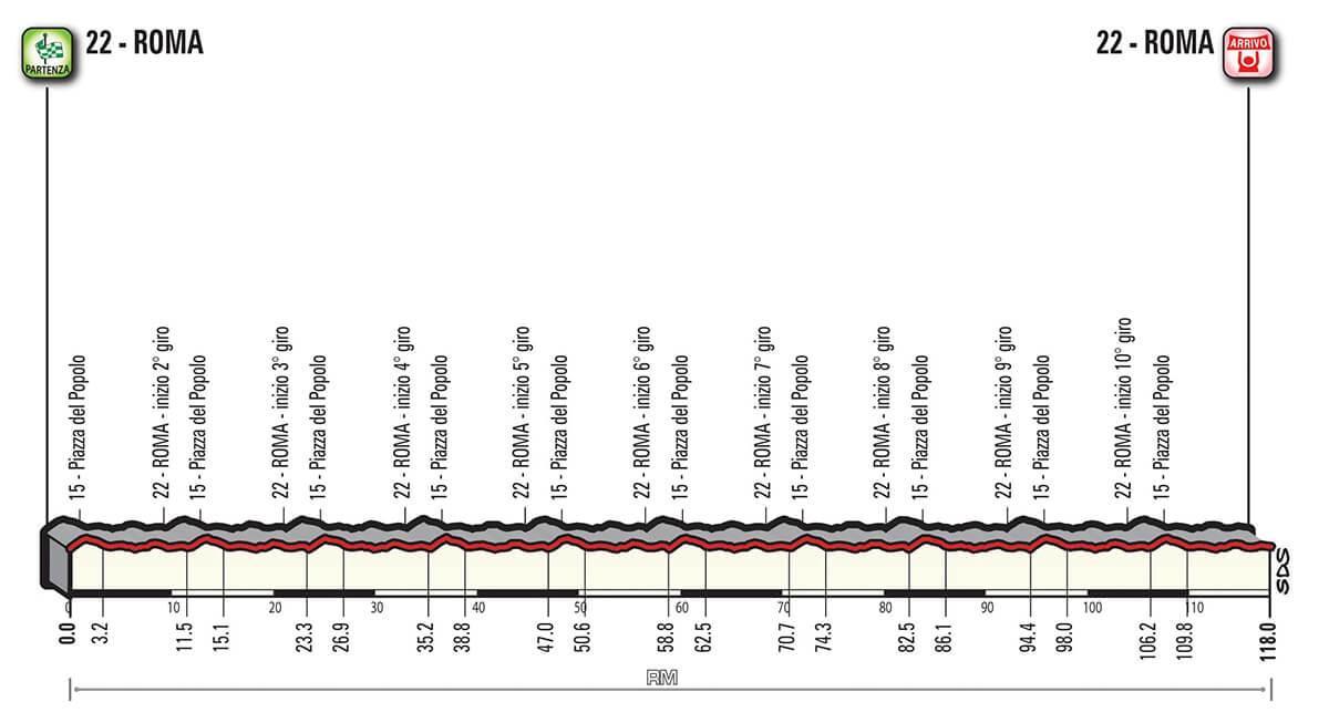 Giro d'Italia 2018 Altimetria Tappa 21