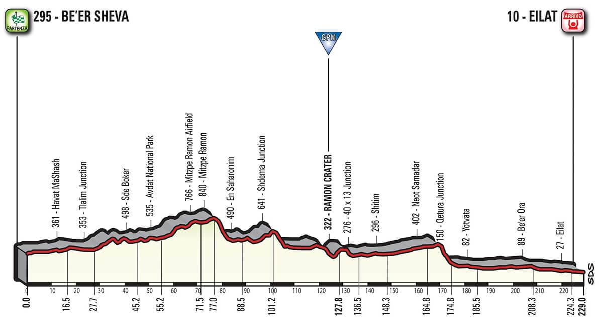 Giro d'Italia 2018 Altimetria Tappa 3