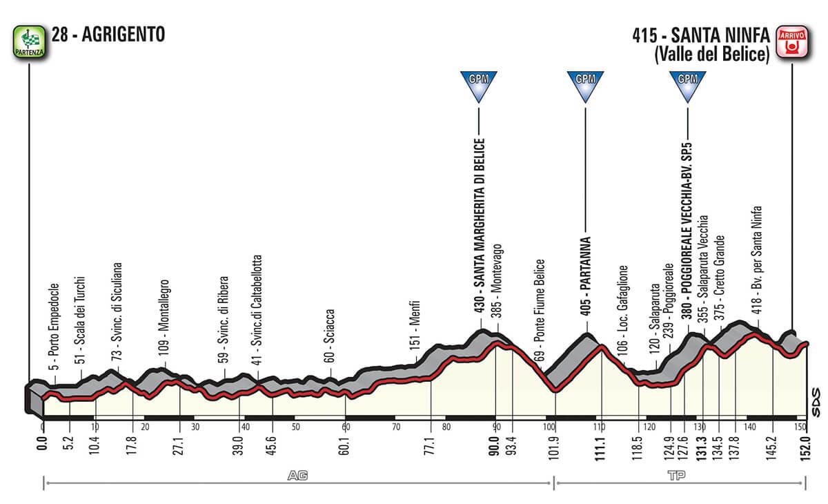 Giro d'Italia 2018 Altimetria Tappa 5