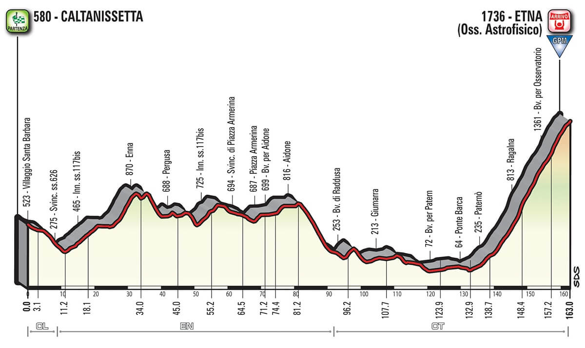 Giro d'Italia 2018 Altimetria Tappa 6