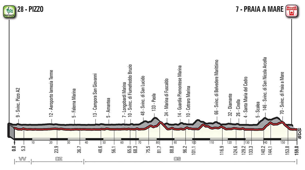 Giro d'Italia 2018 Altimetria Tappa 7