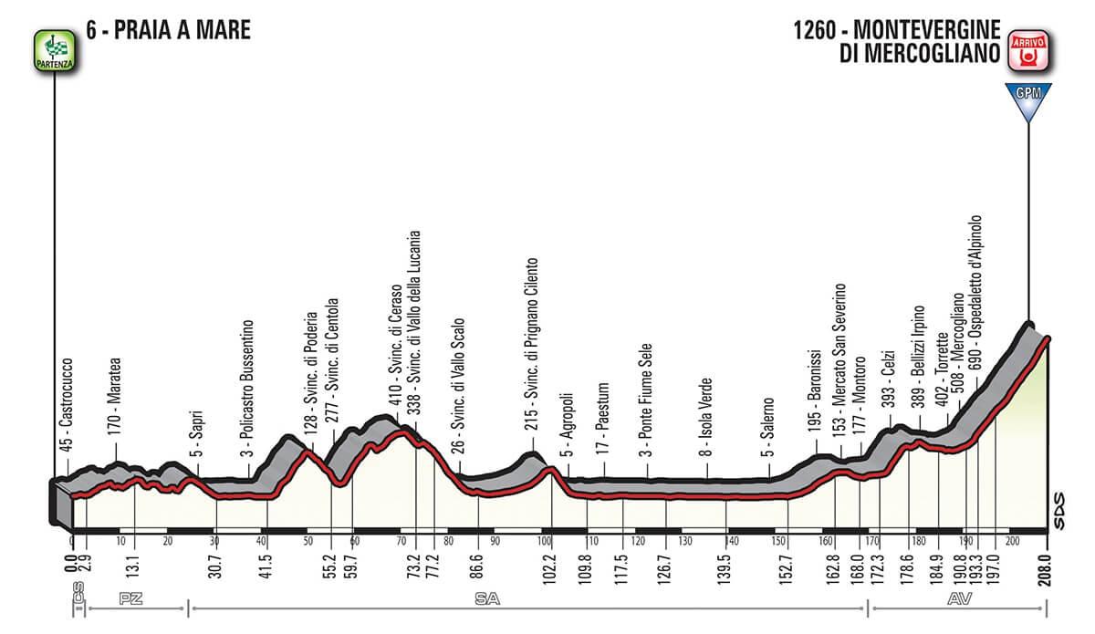 Giro d'Italia 2018 Altimetria Tappa 8