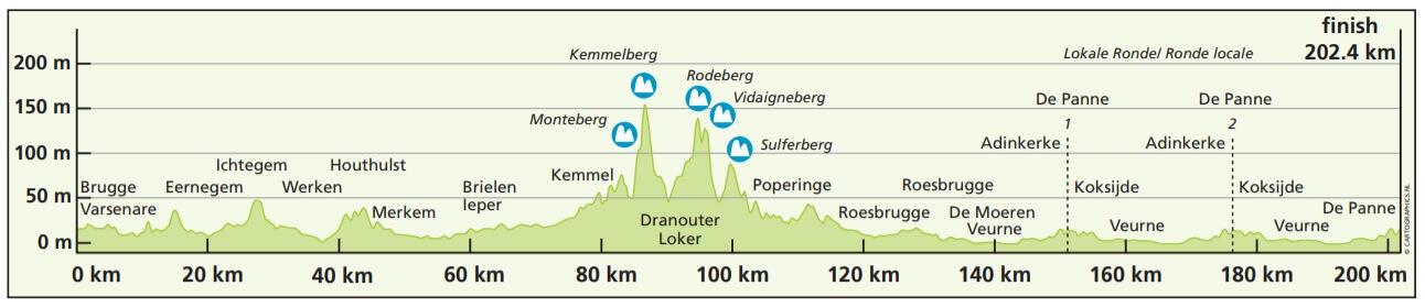 Driedaagse De Panne-Koksijde 2018 altimetria