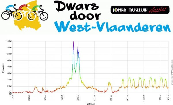 Dwars door West-Vlaanderen 2018: percorso con altimetria e start list