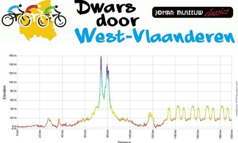 Dwars door West-Vlaanderen 2018: percorso con altimetria e start list